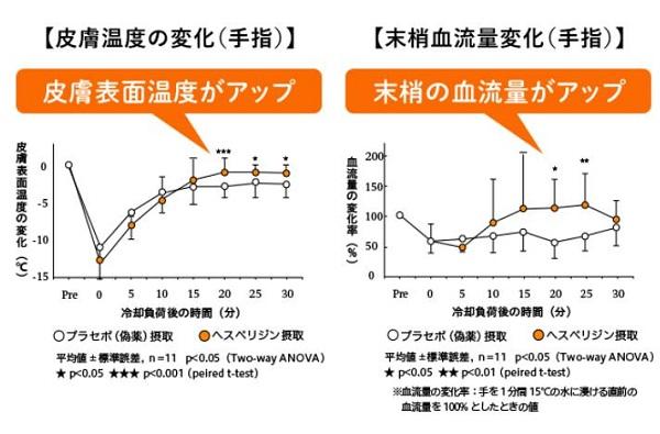 「健温計画」体温の維持