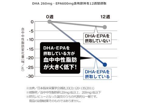 えがおDHA&EPA」血中中性脂肪