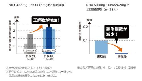 えがおDHA&EPA」記憶力